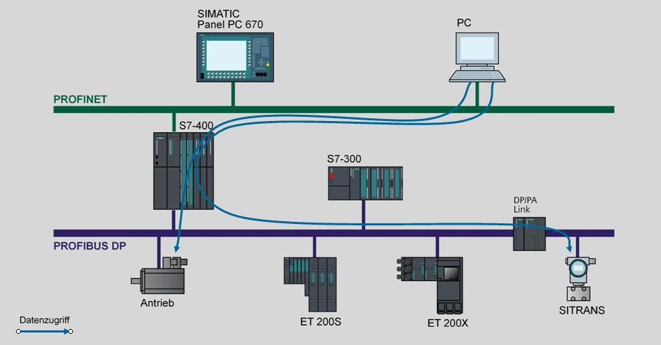 For Your Plc Training And Siemens S7 Plc Training Needs